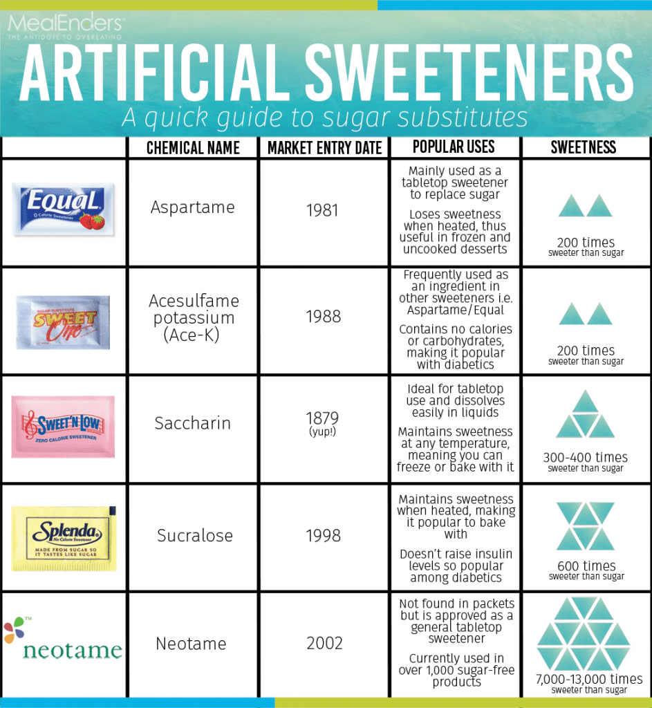 Artificial Sweeteners chart