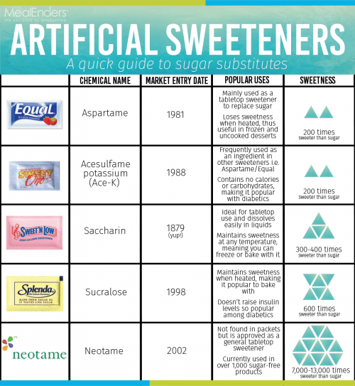Image Result For Artificial Sweeteners And Diabetes